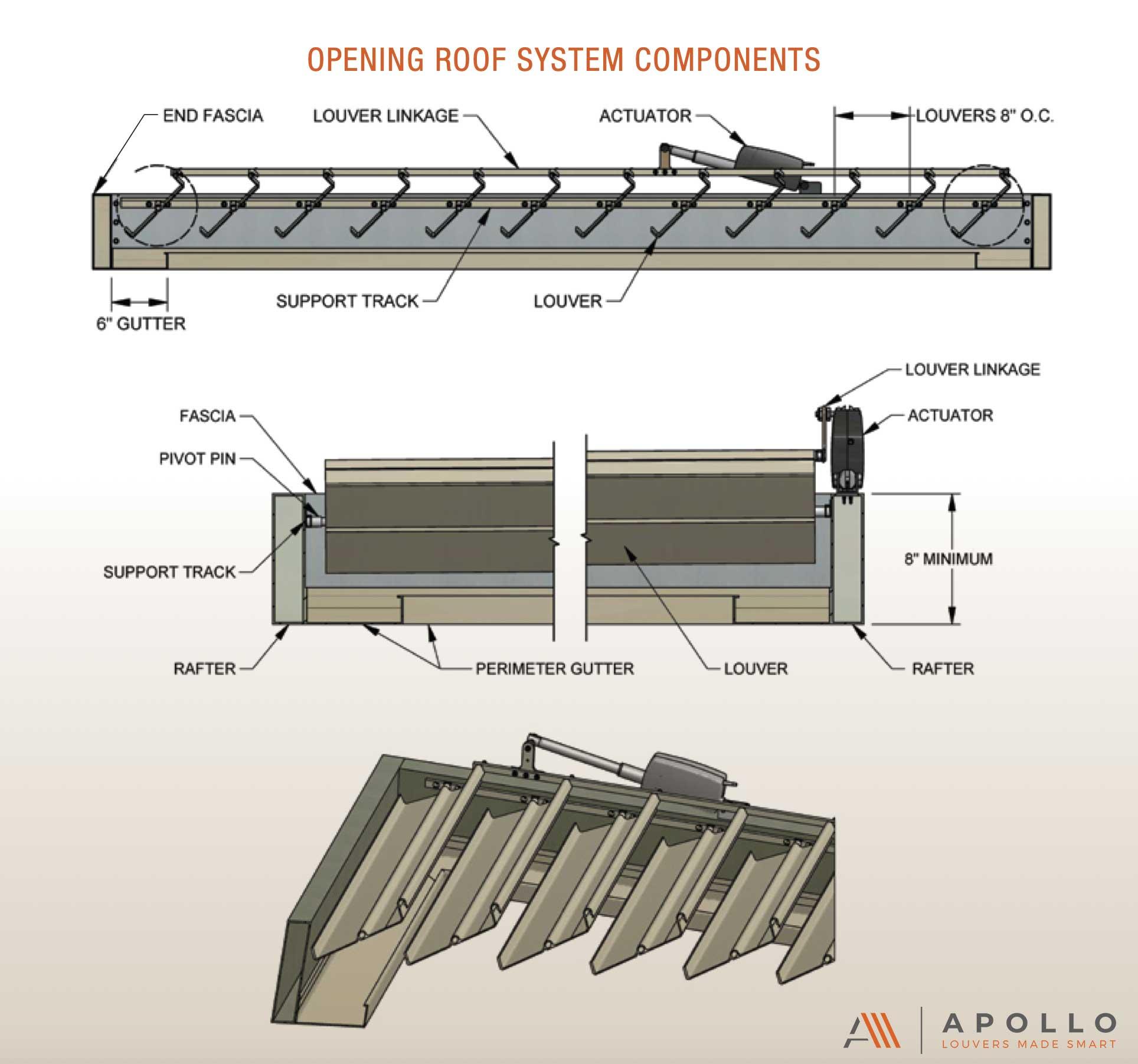 Apollo adjustable patio cover system